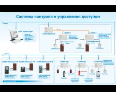 Программист по установке системы пропусков СКУД